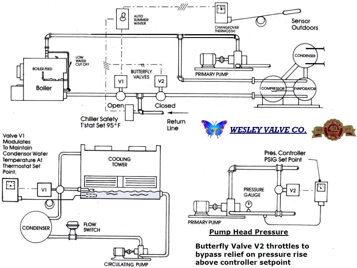 applications wesley valve company Typical Forklift Wiring Diagram