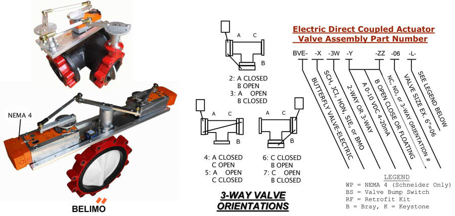 electric direct coupled actuator valve assembly
